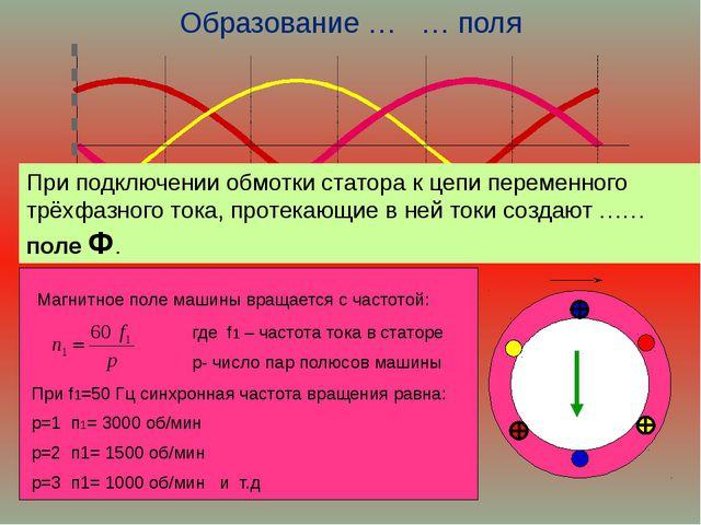 Образование … … поля Магнитное поле машины вращается с частотой: где f1 – час...