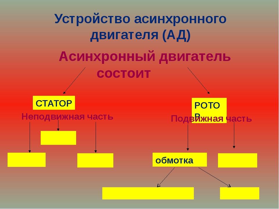 Устройство асинхронного двигателя (АД) Асинхронный двигатель состоит СТАТОР...