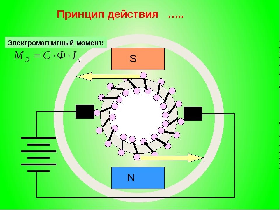 Принцип действия ….. S N Электромагнитный момент: