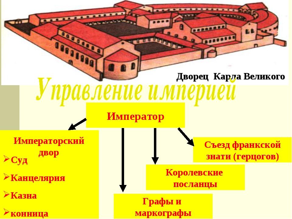 Дворец Карла Великого Император Съезд франкской знати (герцогов) Королевские...