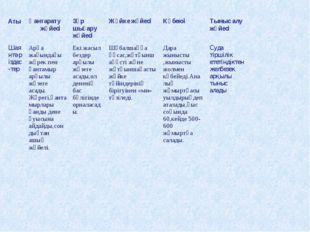 АтыҚантарату жүйесі Зәр шығару жүйесі Жүйке жүйесі Көбеюі Тыныс алу жүйе
