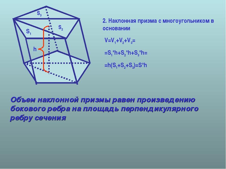 V=V1+V2+V3= =S1*h+S2*h+S3*h= =h(S1+S2+S3)=S*h S1 S2 S3 h Объем наклонной приз...