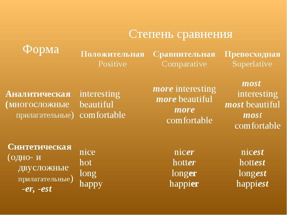 ФормаCтепень сравнения Положительная PositiveСравнительная ComparativeПре...