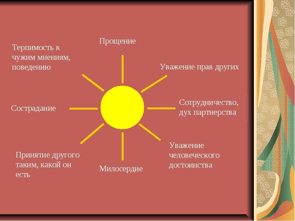 Прощение Уважение прав других Сотрудничество, дух партнерства Милосердие Уваж...