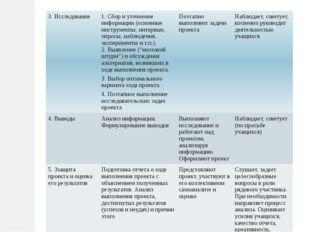 3. Исследование 1. Сбор и уточнение информации (основные инструменты: интервь