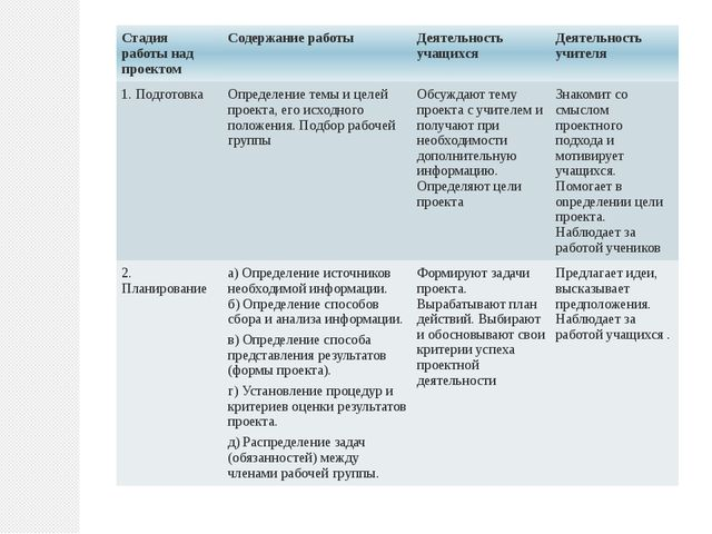 Стадия работы над проектом Содержание работы Деятельность учащихся Деятельнос...