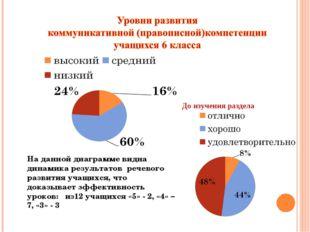 На данной диаграмме видна динамика результатов речевого развития учащихся, чт