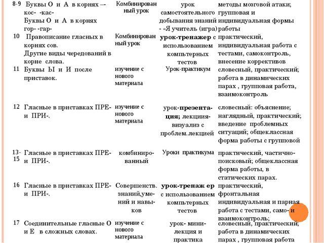 8-9 Буквы О и А в корнях –-кос- -кас- Буквы О и А в корнях гор- -гар- Комби...