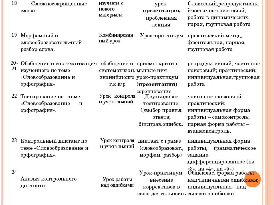 18 Сложносокращенные словаизучение с нового материала урок-презентация, пр...