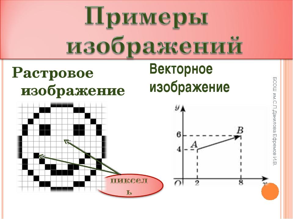 БСОШ им.С.П.Данилова Ефремов И.В. Растровое изображение Векторное изображение...