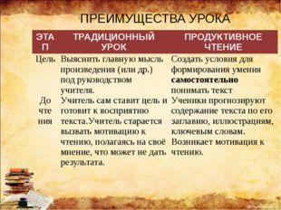 ПРЕИМУЩЕСТВА УРОКА ЭТАП ТРАДИЦИОННЫЙ УРОК ПРОДУКТИВНОЕ ЧТЕНИЕ Цель Выяснитьгл