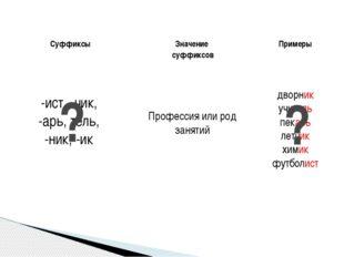 ? ? -евн, -евич -овн, -ович -ич, -иничн Образование отчеств Сергеевна Сергеев