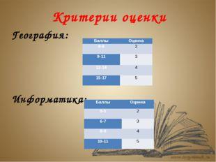 Критерии оценки География: Информатика: Баллы Оценка 0-8 2 9-11 3 12-14 4 15-