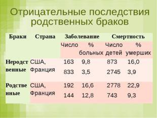 БракиСтранаЗаболеваниеСмертность Число% больныхЧисло детей% умерших Н