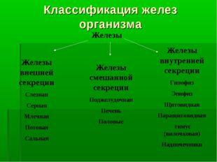 Классификация желез организма Железы Железы внешней секреции Слезная Серная М