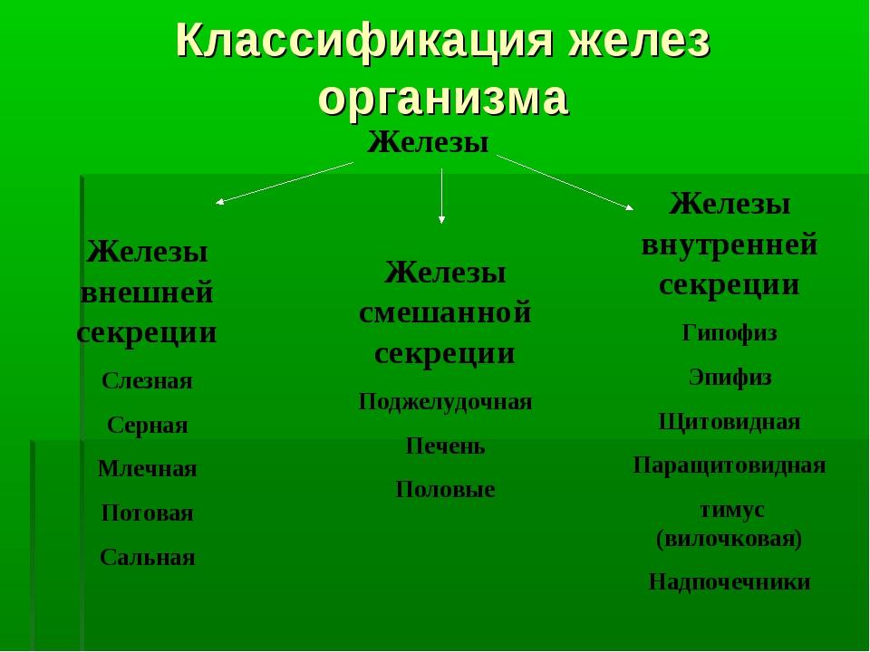 Классификация желез организма Железы Железы внешней секреции Слезная Серная М...