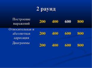 2 раунд Построение выражений200400600800 Относительная и абсолютная адрес