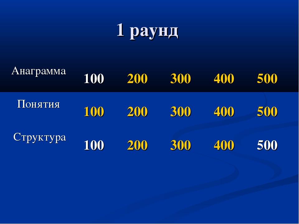 1 раунд Анаграмма 100200300400500 Понятия 100200300400500 Структура...