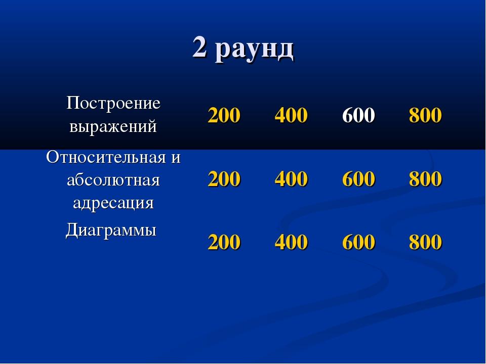 2 раунд Построение выражений200400600800 Относительная и абсолютная адрес...