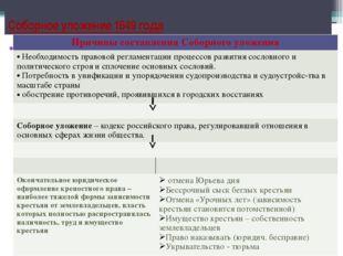 Соловецкий моьнастыр Соборное уложение 1649 года Причины составления Соборног