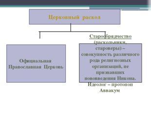 Официальная Православная Церковь Старообрядчество (раскольники, староверы) –
