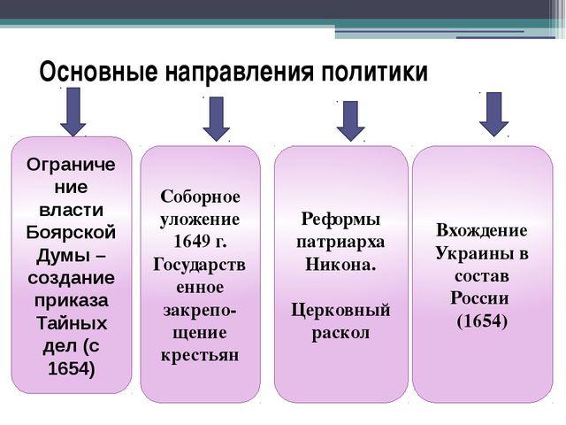 Основные направления политики Ограничение власти Боярской Думы – создание при...
