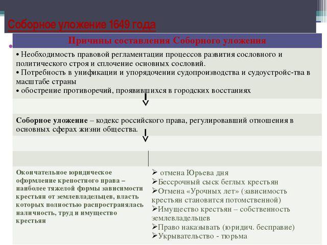 Соловецкий моьнастыр Соборное уложение 1649 года Причины составления Соборног...
