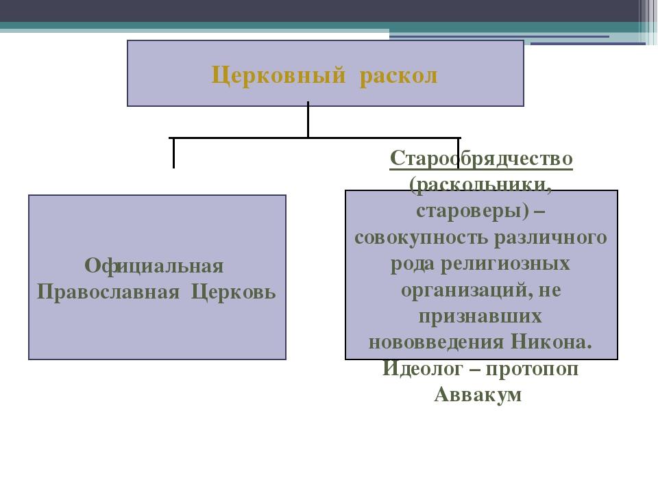 Официальная Православная Церковь Старообрядчество (раскольники, староверы) –...