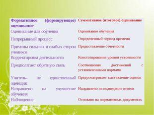 Формативное(формирующее) оценивание Суммативное(итоговое) оценивание Оценив