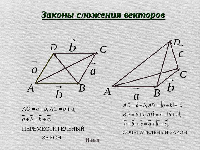 Законы сложения векторов Назад