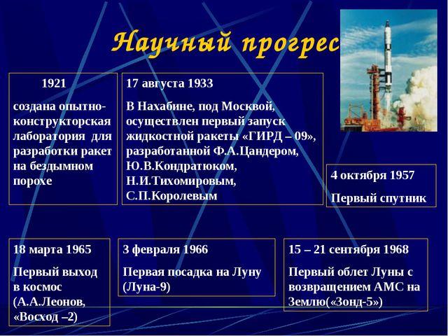 17 августа 1933 В Нахабине, под Москвой, осуществлен первый запуск жидкостной...
