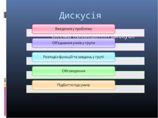 Дискусія Схема проведення дискусії