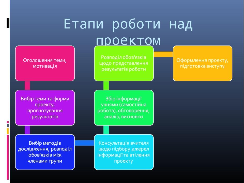 Етапи роботи над проектом