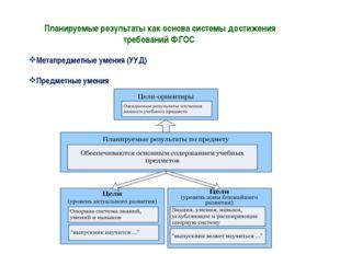 Планируемые результаты как основа системы достижения требований ФГОС Метапред