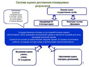 * * Система оценки достижения планируемых результатов Внешняя оценка: государ