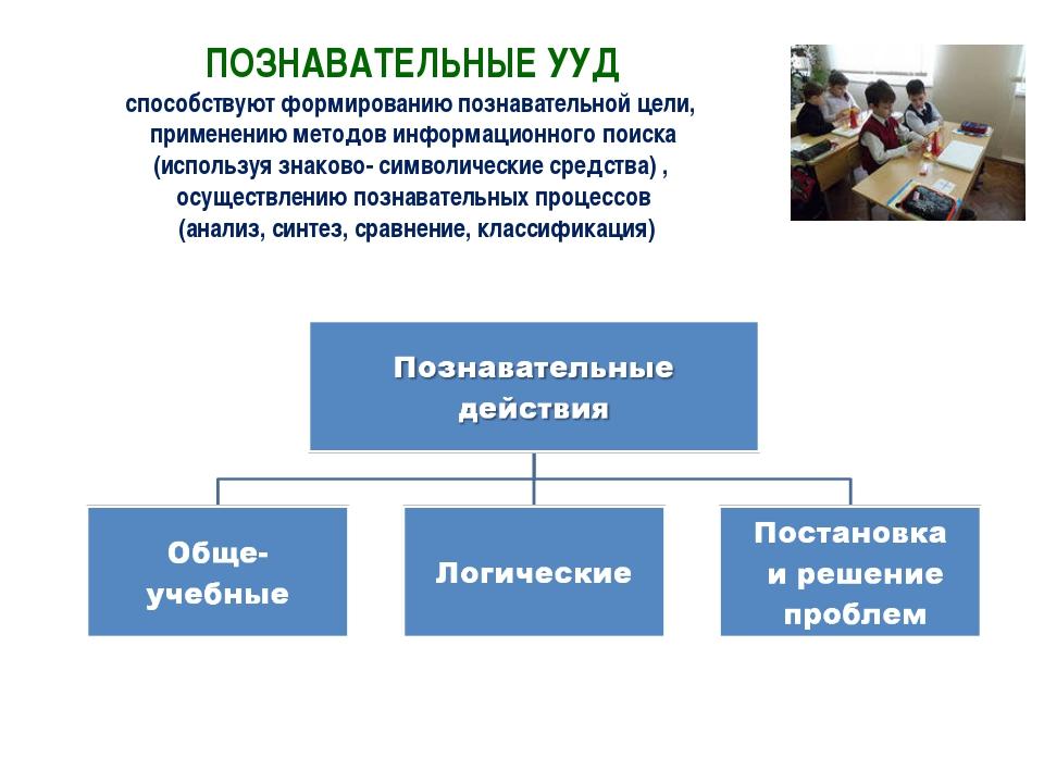 ПОЗНАВАТЕЛЬНЫЕ УУД способствуют формированию познавательной цели, применению...