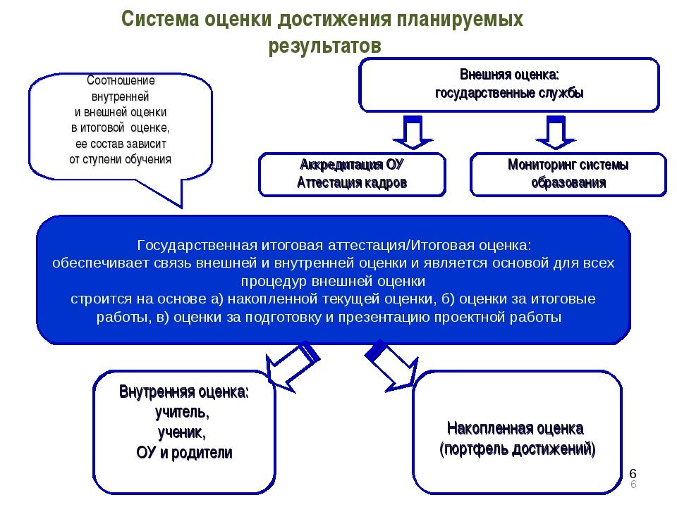 * * Система оценки достижения планируемых результатов Внешняя оценка: государ...