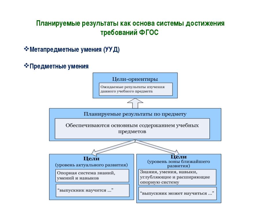 Планируемые результаты как основа системы достижения требований ФГОС Метапред...