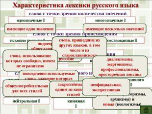 однозначные  многозначные  исконно русские  заимствованные  общеупотребит