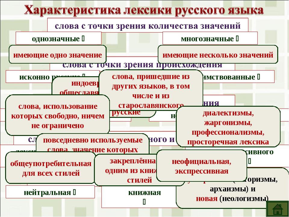 однозначные  многозначные  исконно русские  заимствованные  общеупотребит...