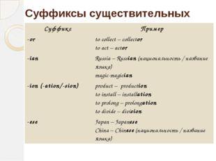 Суффиксы существительных Суффикс Пример -or tocollect – collector toact – act
