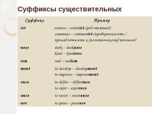 Суффиксы существительных Суффикс Пример -ist science–scientist(род занятий);
