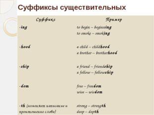 Суффиксы существительных Суффикс Пример -ing to begin–beginning tosmoke – smo
