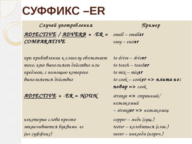 СУФФИКС –ER Случайупотребления Пример ADJECTIVE/ADVERB+ -ER = COMPARATIVE sma...