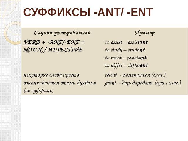 СУФФИКСЫ -ANT/ -ENT Случайупотребления Пример VERB+ -ANT/-ENT = NOUN / ADJECT...