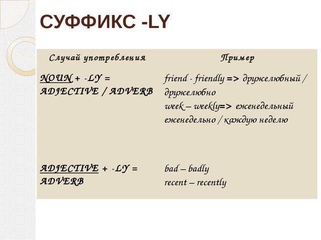 СУФФИКС -LY Случайупотребления Пример NOUN+ -LY = ADJECTIVE/ ADVERB friend -...