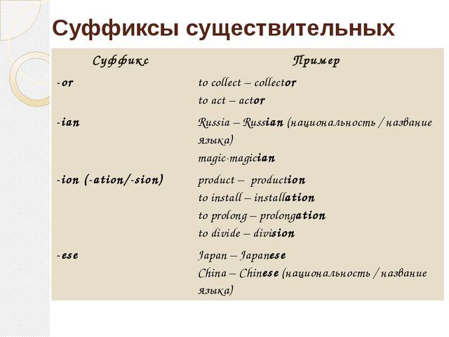 Суффиксы существительных Суффикс Пример -or tocollect – collector toact – act...