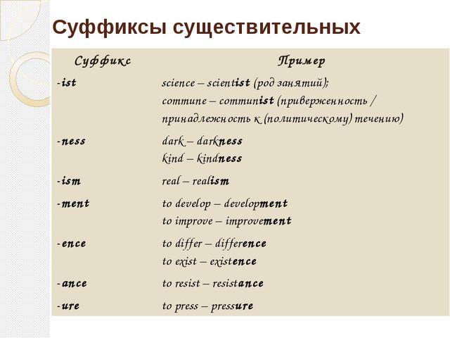 Суффиксы существительных Суффикс Пример -ist science–scientist(род занятий);...
