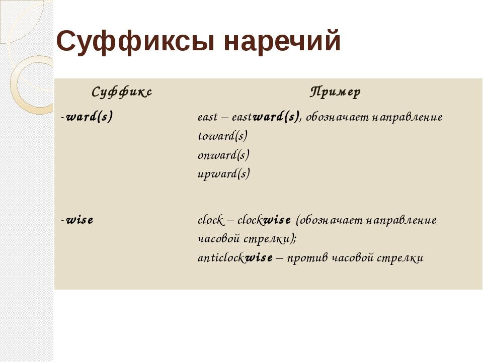 Суффиксы наречий Суффикс Пример -ward(s) east–eastward(s),обозначает направле...