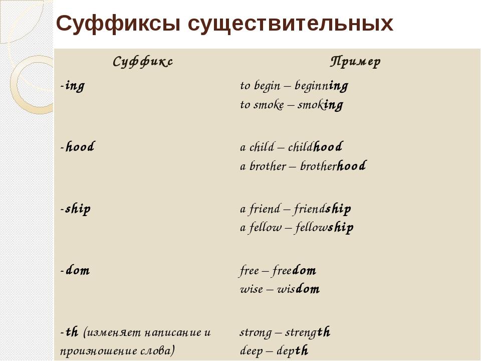 Суффиксы существительных Суффикс Пример -ing to begin–beginning tosmoke – smo...